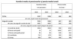 pensionari 2015