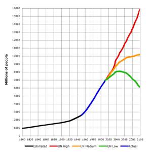 World-Population-1800-2100