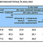 gospodarii cheltuieli structura 2015